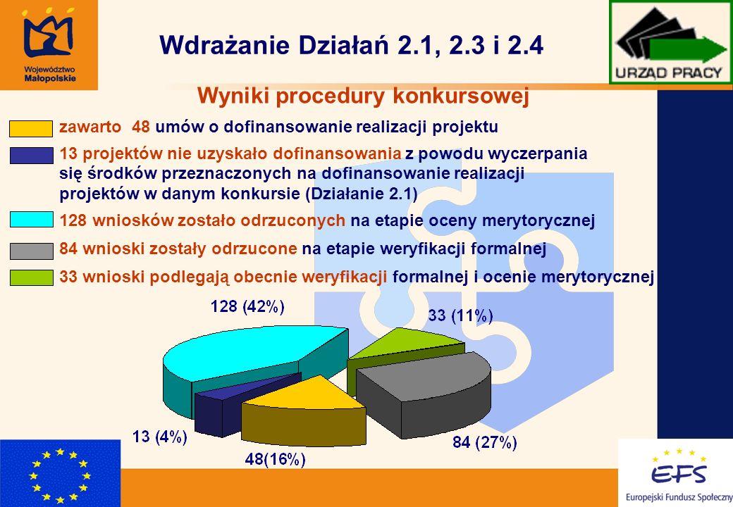 4 Wdrażanie Działań 2.1, 2.3 i 2.4 Wyniki procedury konkursowej zawarto 48 umów o dofinansowanie realizacji projektu 13 projektów nie uzyskało dofinansowania z powodu wyczerpania się środków przeznaczonych na dofinansowanie realizacji projektów w danym konkursie (Działanie 2.1) 128 wniosków zostało odrzuconych na etapie oceny merytorycznej 84 wnioski zostały odrzucone na etapie weryfikacji formalnej 33 wnioski podlegają obecnie weryfikacji formalnej i ocenie merytorycznej