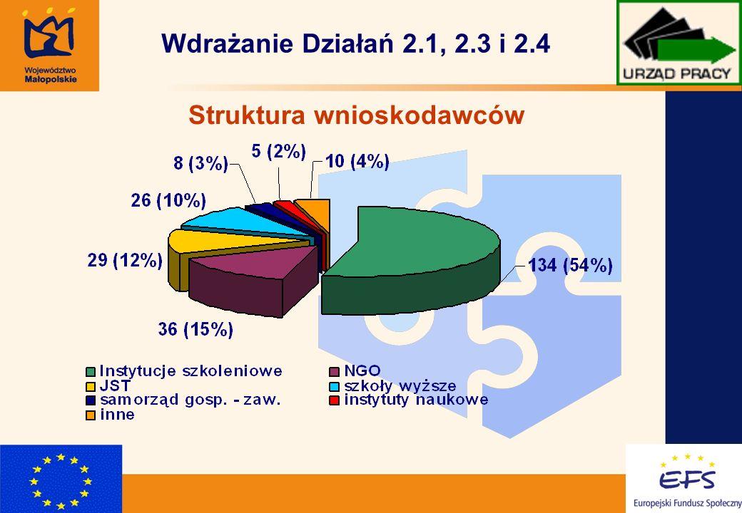 7 Wdrażanie Działań 2.1, 2.3 i 2.4 Struktura wnioskodawców