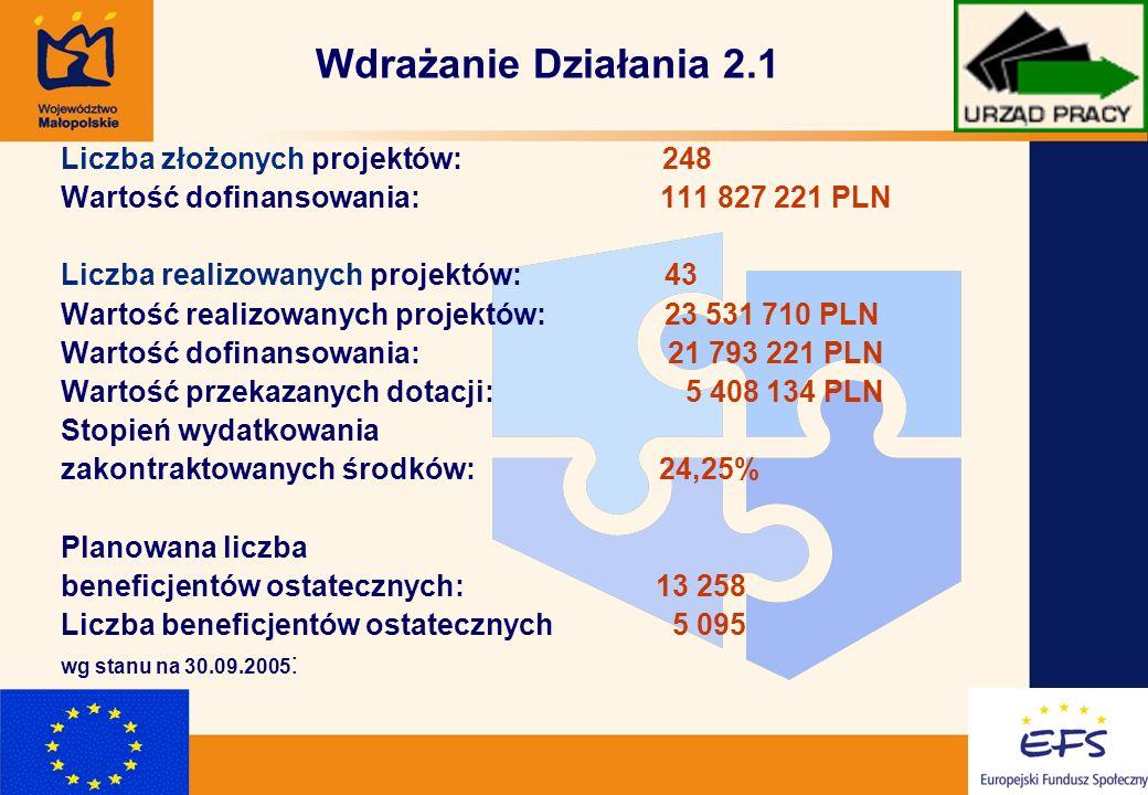 9 Wdrażanie Działania 2.1 Liczba złożonych projektów: 248 Wartość dofinansowania: 111 827 221 PLN Liczba realizowanych projektów: 43 Wartość realizowanych projektów: 23 531 710 PLN Wartość dofinansowania: 21 793 221 PLN Wartość przekazanych dotacji: 5 408 134 PLN Stopień wydatkowania zakontraktowanych środków: 24,25% Planowana liczba beneficjentów ostatecznych: 13 258 Liczba beneficjentów ostatecznych 5 095 wg stanu na 30.09.2005 :