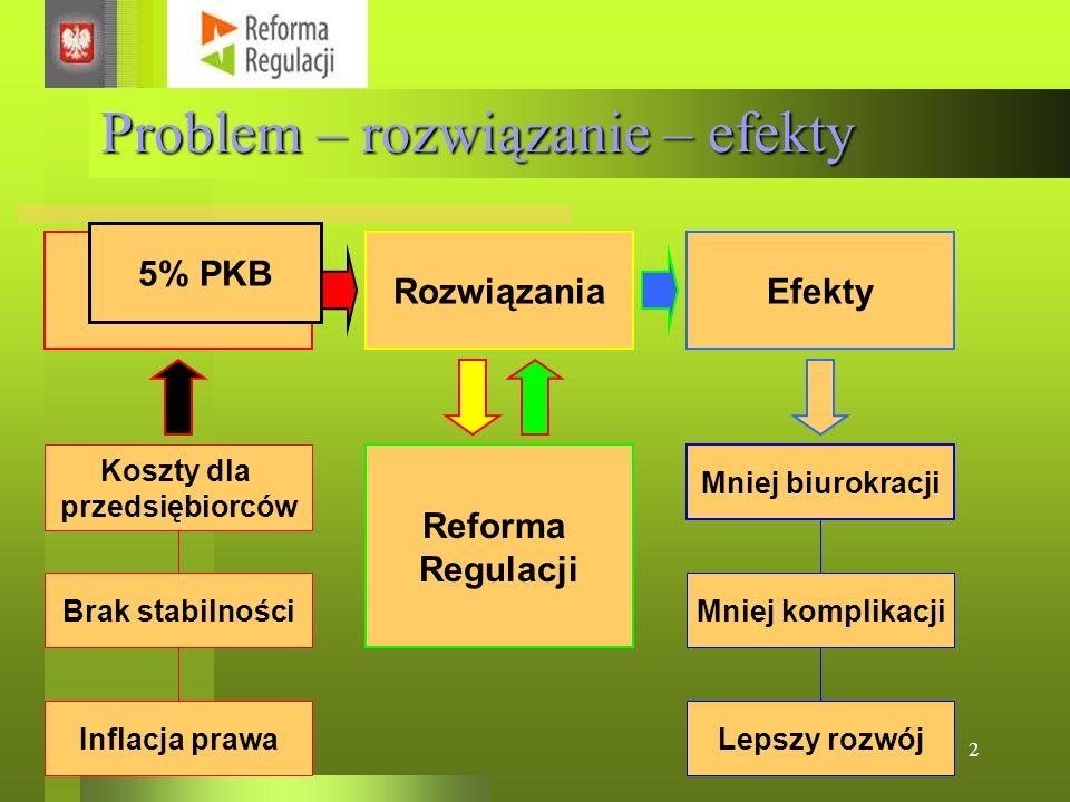 2 Problem – rozwiązanie – efekty ProblemyRozwiązaniaEfekty Koszty dla przedsiębiorców Reforma Regulacji Mniej biurokracji Mniej komplikacji Lepszy roz