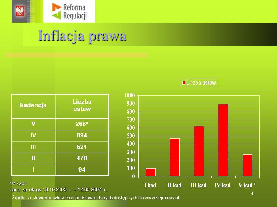 4 Inflacja prawa kadencja Liczba ustaw V268* IV894 III621 II470 I94 Źródło: zestawienie własne na podstawie danych dostępnych na www.sejm.gov.pl *V kad.: dane za okres 19.10.2005 r.