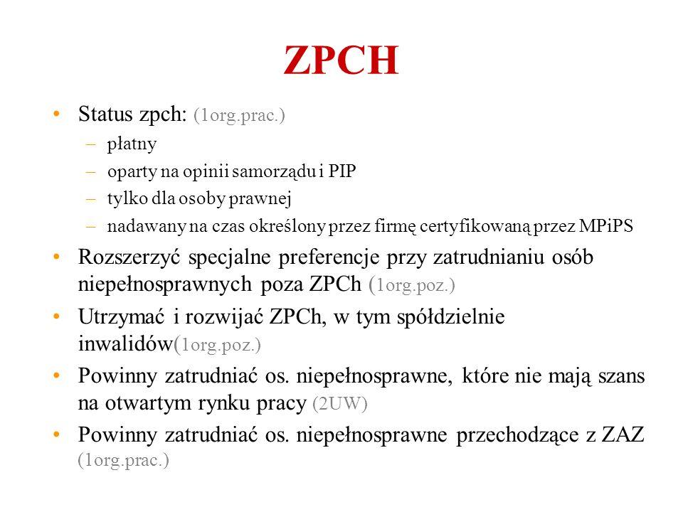 ZPCH Status zpch: (1org.prac.) –płatny –oparty na opinii samorządu i PIP –tylko dla osoby prawnej –nadawany na czas określony przez firmę certyfikowaną przez MPiPS Rozszerzyć specjalne preferencje przy zatrudnianiu osób niepełnosprawnych poza ZPCh ( 1org.poz.) Utrzymać i rozwijać ZPCh, w tym spółdzielnie inwalidów( 1org.poz.) Powinny zatrudniać os.