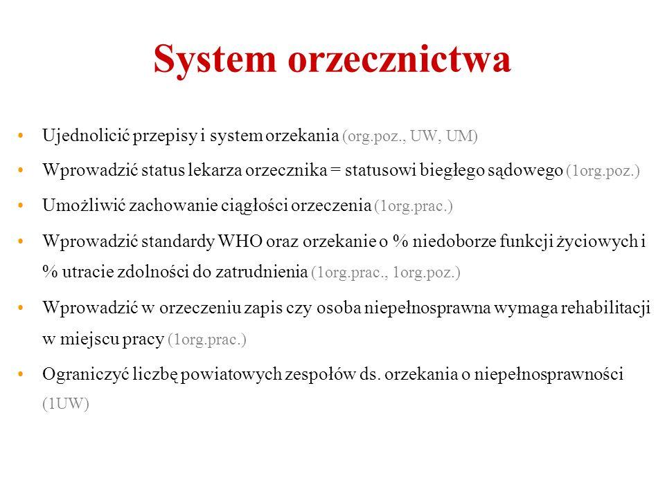 System orzecznictwa Ujednolicić przepisy i system orzekania (org.poz., UW, UM) Wprowadzić status lekarza orzecznika = statusowi biegłego sądowego (1org.poz.) Umożliwić zachowanie ciągłości orzeczenia (1org.prac.) Wprowadzić standardy WHO oraz orzekanie o % niedoborze funkcji życiowych i % utracie zdolności do zatrudnienia (1org.prac., 1org.poz.) Wprowadzić w orzeczeniu zapis czy osoba niepełnosprawna wymaga rehabilitacji w miejscu pracy (1org.prac.) Ograniczyć liczbę powiatowych zespołów ds.