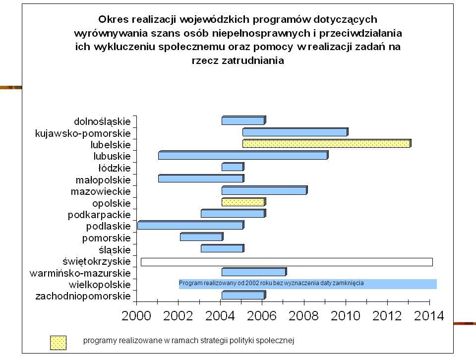 Program realizowany od 2002 roku bez wyznaczenia daty zamknięcia programy realizowane w ramach strategii polityki społecznej