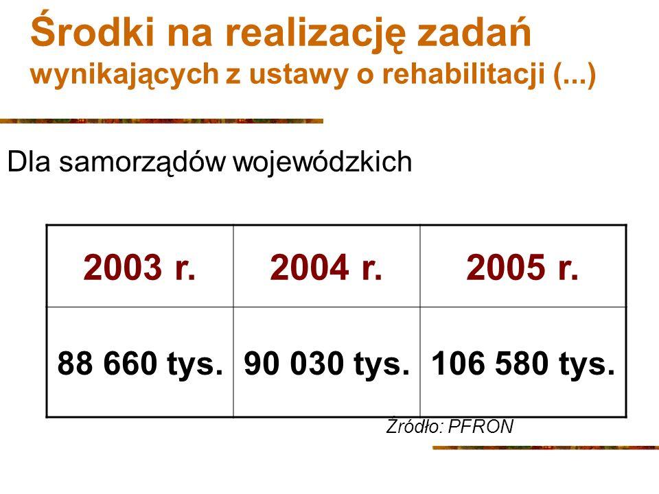 Środki na realizację zadań wynikających z ustawy o rehabilitacji (...) Dla samorządów wojewódzkich 2003 r.2004 r.2005 r.