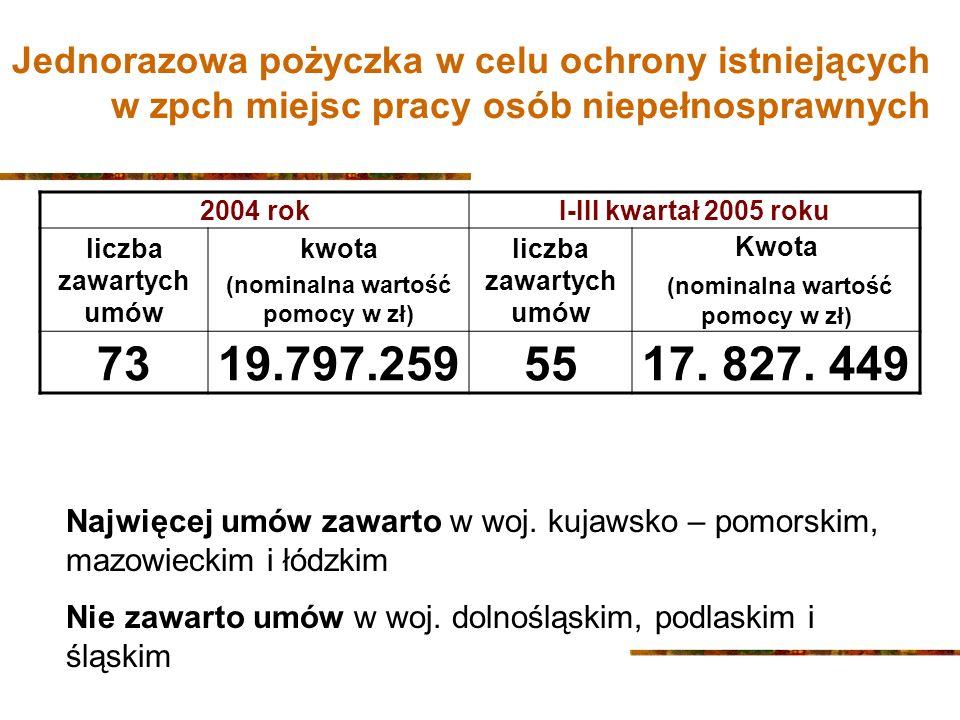 Jednorazowa pożyczka w celu ochrony istniejących w zpch miejsc pracy osób niepełnosprawnych 2004 rokI-III kwartał 2005 roku liczba zawartych umów kwota (nominalna wartość pomocy w zł) liczba zawartych umów Kwota (nominalna wartość pomocy w zł) 7319.797.2595517.