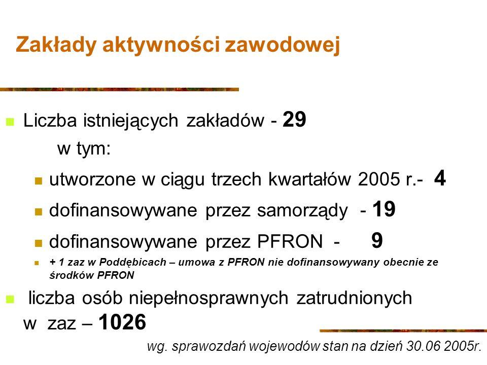 Zakłady aktywności zawodowej Liczba istniejących zakładów - 29 w tym: utworzone w ciągu trzech kwartałów 2005 r.- 4 dofinansowywane przez samorządy - 19 dofinansowywane przez PFRON - 9 + 1 zaz w Poddębicach – umowa z PFRON nie dofinansowywany obecnie ze środków PFRON liczba osób niepełnosprawnych zatrudnionych w zaz – 1026 wg.