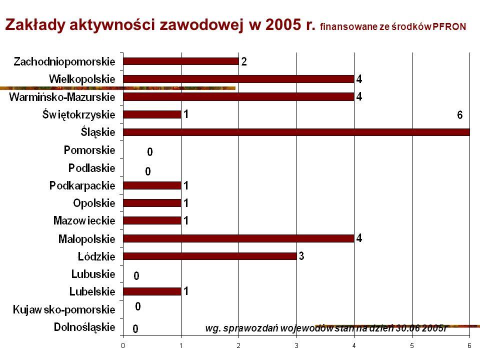 Zakłady aktywności zawodowej w 2005 r. finansowane ze środków PFRON wg.