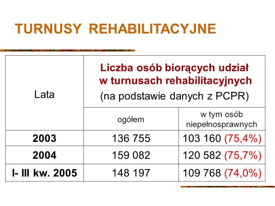 Lata Liczba osób biorących udział w turnusach rehabilitacyjnych (na podstawie danych z PCPR) ogółem w tym osób niepełnosprawnych 2003136 755103 160 (75,4%) 2004159 082120 582 (75,7%) I- III kw.