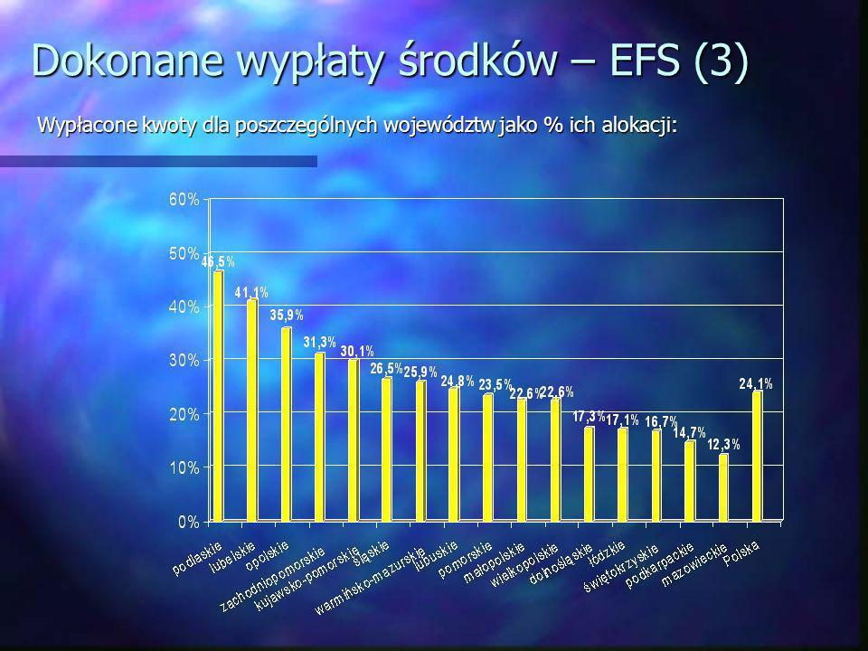 Dokonane wypłaty środków – EFS (3) Wypłacone kwoty dla poszczególnych województw jako % ich alokacji: