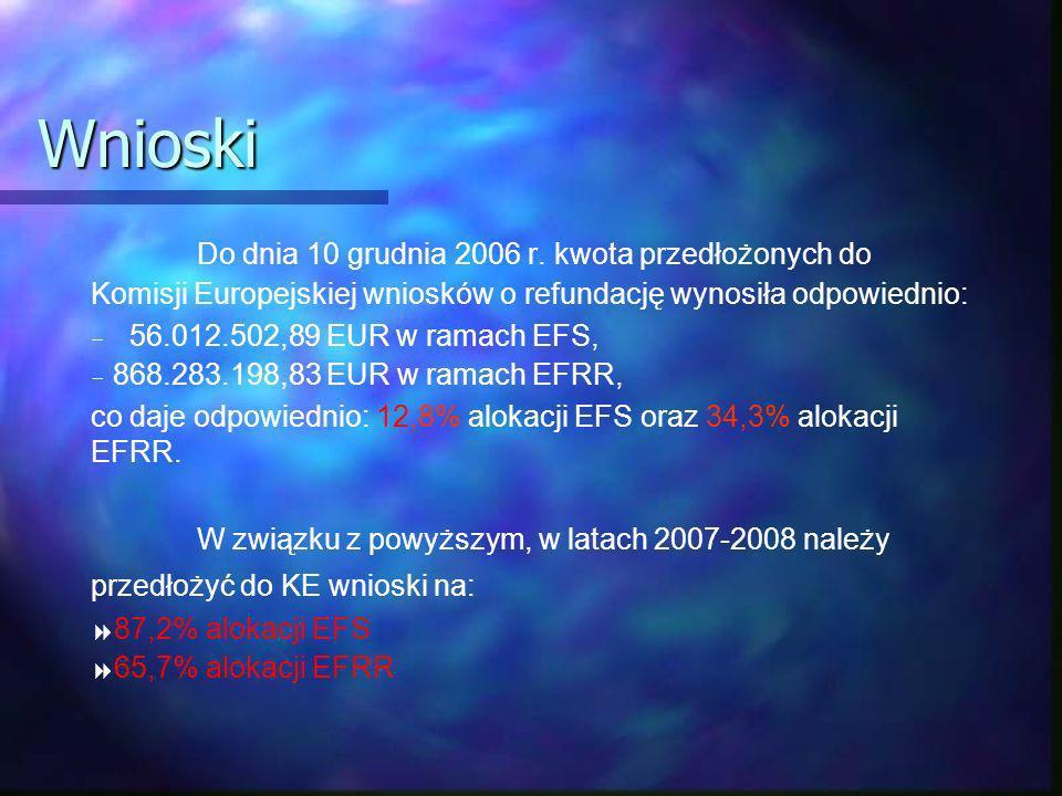 Wnioski Do dnia 10 grudnia 2006 r.
