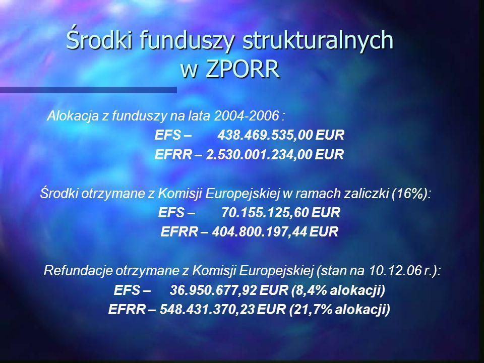 Środki funduszy strukturalnych w ZPORR Alokacja z funduszy na lata 2004-2006 : EFS – 438.469.535,00 EUR EFRR – 2.530.001.234,00 EUR Środki otrzymane z Komisji Europejskiej w ramach zaliczki (16%): EFS – 70.155.125,60 EUR EFRR – 404.800.197,44 EUR Refundacje otrzymane z Komisji Europejskiej (stan na 10.12.06 r.): EFS – 36.950.677,92 EUR (8,4% alokacji) EFRR – 548.431.370,23 EUR (21,7% alokacji)