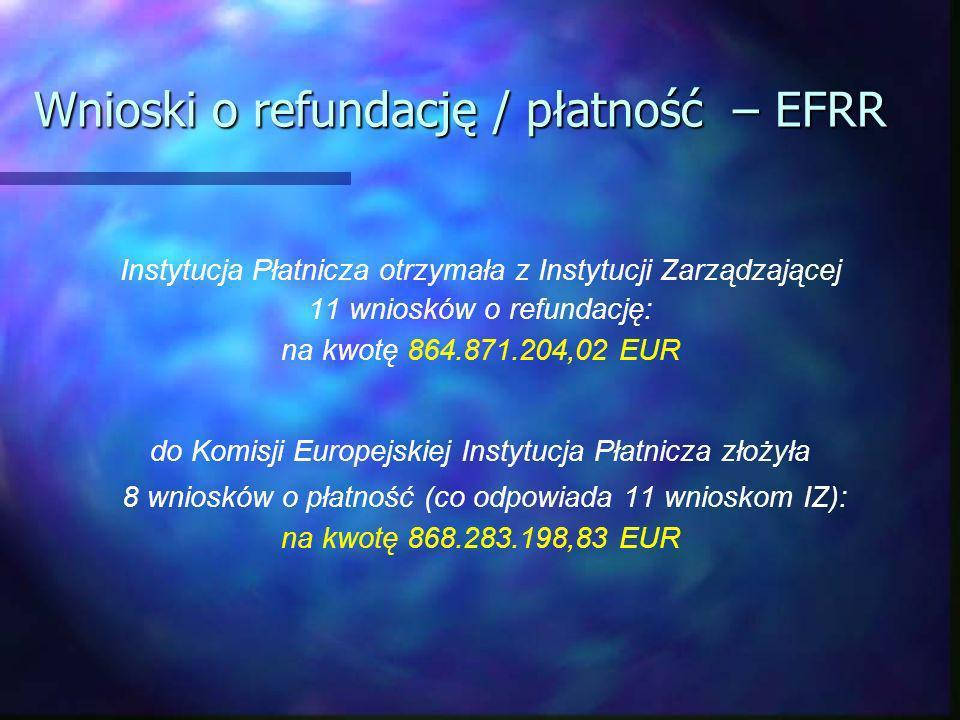 Wnioski o refundację / płatność – EFRR Instytucja Płatnicza otrzymała z Instytucji Zarządzającej 11 wniosków o refundację: na kwotę 864.871.204,02 EUR do Komisji Europejskiej Instytucja Płatnicza złożyła 8 wniosków o płatność (co odpowiada 11 wnioskom IZ): na kwotę 868.283.198,83 EUR