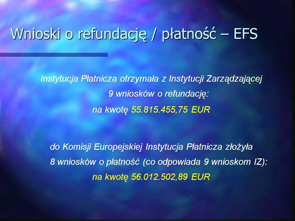 Wnioski o refundację / płatność – EFS Instytucja Płatnicza otrzymała z Instytucji Zarządzającej 9 wniosków o refundację: na kwotę 55.815.455,75 EUR do Komisji Europejskiej Instytucja Płatnicza złożyła 8 wniosków o płatność (co odpowiada 9 wnioskom IZ): na kwotę 56.012.502,89 EUR