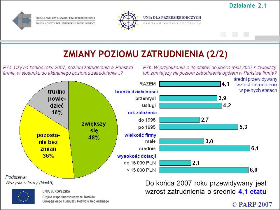 ZMIANY POZIOMU ZATRUDNIENIA (2/2) © PARP 2007 Do końca 2007 roku przewidywany jest wzrost zatrudnienia o średnio 4,1 etatu P7a. Czy na koniec roku 200