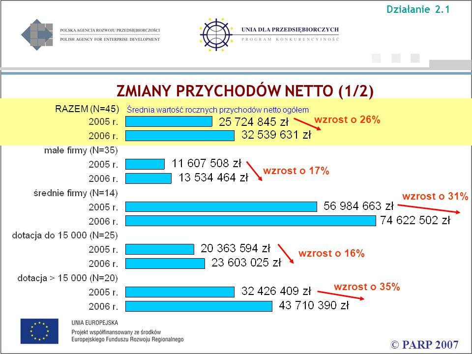 ZMIANY PRZYCHODÓW NETTO (1/2) © PARP 2007 Średnia wartość rocznych przychodów netto ogółem RAZEM (N=45) wzrost o 31% wzrost o 17% wzrost o 26% wzrost
