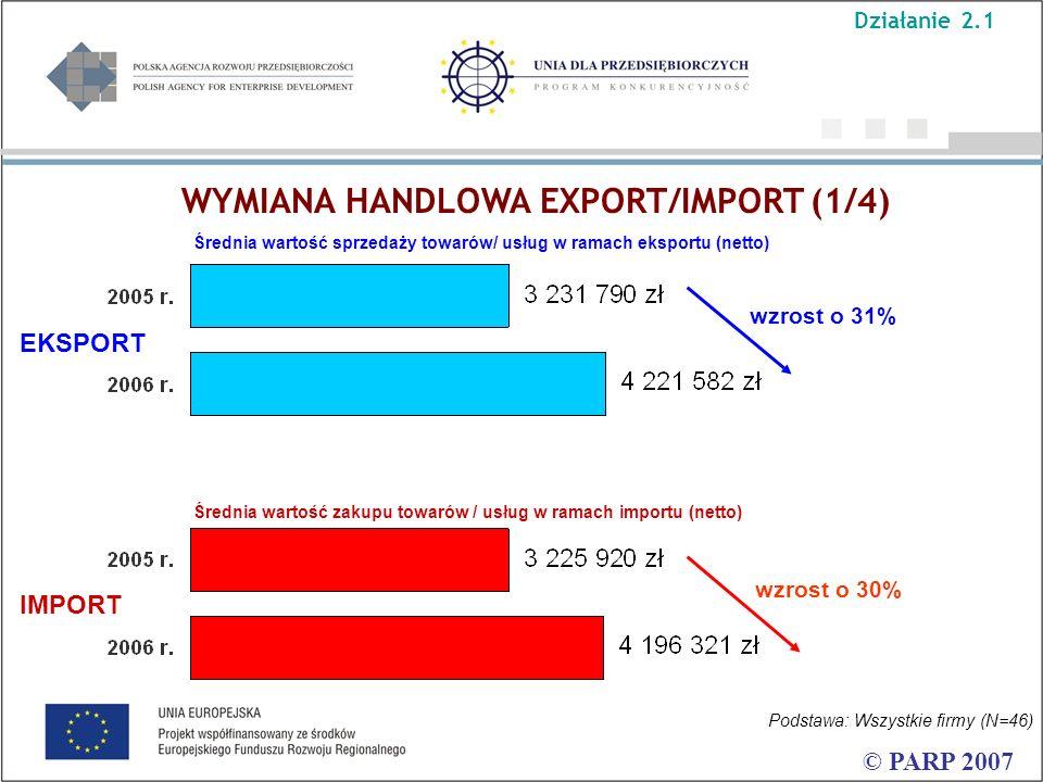 WYMIANA HANDLOWA EXPORT/IMPORT (1/4) © PARP 2007 Średnia wartość sprzedaży towarów/ usług w ramach eksportu (netto) wzrost o 31% wzrost o 30% Podstawa: Wszystkie firmy (N=46) Średnia wartość zakupu towarów / usług w ramach importu (netto) EKSPORT IMPORT Działanie 2.1