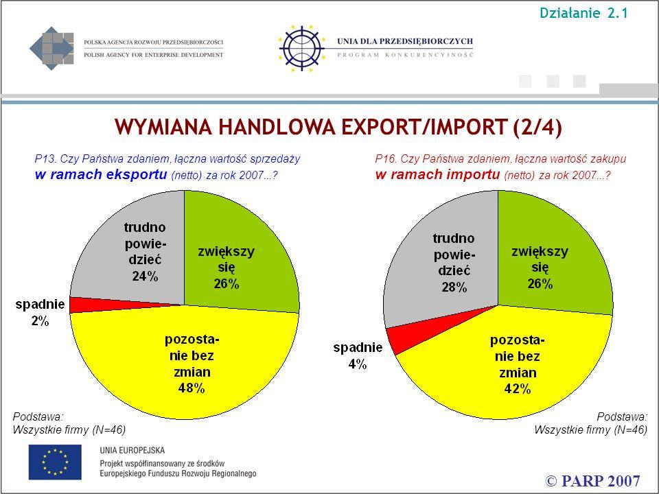 © PARP 2007 P13. Czy Państwa zdaniem, łączna wartość sprzedaży w ramach eksportu (netto) za rok 2007...? P16. Czy Państwa zdaniem, łączna wartość zaku