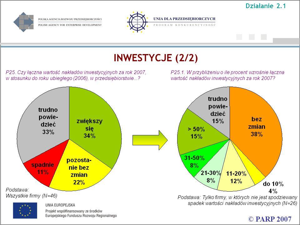 © PARP 2007 Podstawa: Tylko firmy, w których nie jest spodziewany spadek wartości nakładów inwestycyjnych (N=26) P25.