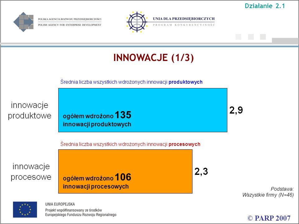 © PARP 2007 Średnia liczba wszystkich wdrożonych innowacji produktowych INNOWACJE (1/3) Średnia liczba wszystkich wdrożonych innowacji procesowych Podstawa: Wszystkie firmy (N=46) ogółem wdrożono 135 innowacji produktowych ogółem wdrożono 106 innowacji procesowych Działanie 2.1