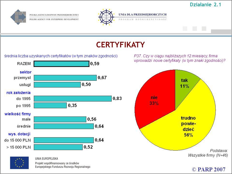CERTYFIKATY © PARP 2007 P37. Czy w ciągu najbliższych 12 miesięcy, firma wprowadzi nowe certyfikaty (w tym znaki zgodności)? rok założenia sektor wiel