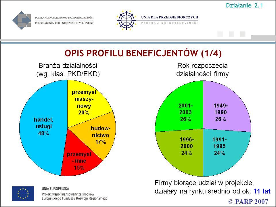 OPIS PROFILU BENEFICJENTÓW (2/4) © PARP 2007 Wielkość przedsiębiorstwa Region, w którym zrealizowano projekt (umiejscowienie Regionalnej Instytucji Finansującej) Działanie 2.1