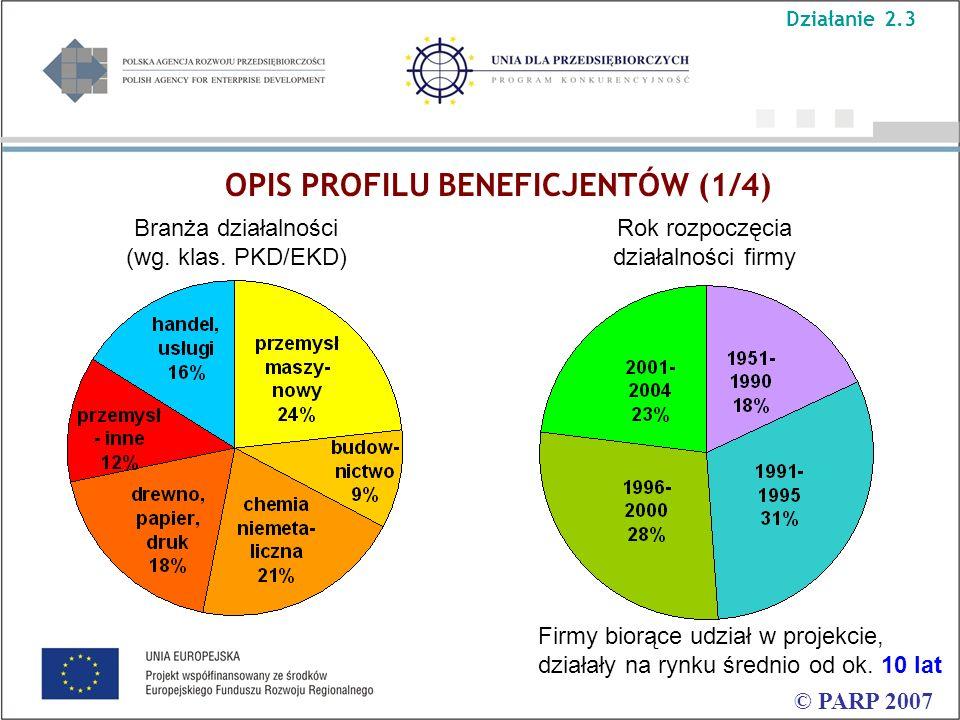 OPIS PROFILU BENEFICJENTÓW (1/4) © PARP 2007 Rok rozpoczęcia działalności firmy Branża działalności (wg. klas. PKD/EKD) Firmy biorące udział w projekc