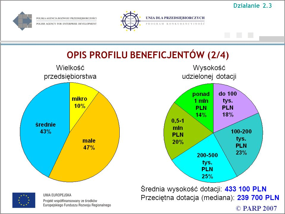 OPIS PROFILU BENEFICJENTÓW (2/4) © PARP 2007 Wysokość udzielonej dotacji Wielkość przedsiębiorstwa Średnia wysokość dotacji: 433 100 PLN Przeciętna dotacja (mediana): 239 700 PLN Działanie 2.3