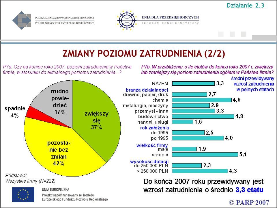 ZMIANY POZIOMU ZATRUDNIENIA (2/2) © PARP 2007 Do końca 2007 roku przewidywany jest wzrost zatrudnienia o średnio 3,3 etatu P7a. Czy na koniec roku 200
