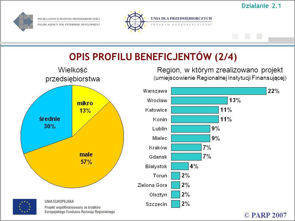 OPIS PROFILU BENEFICJENTÓW (2/4) © PARP 2007 Wielkość przedsiębiorstwa Region, w którym zrealizowano projekt (umiejscowienie Regionalnej Instytucji Fi