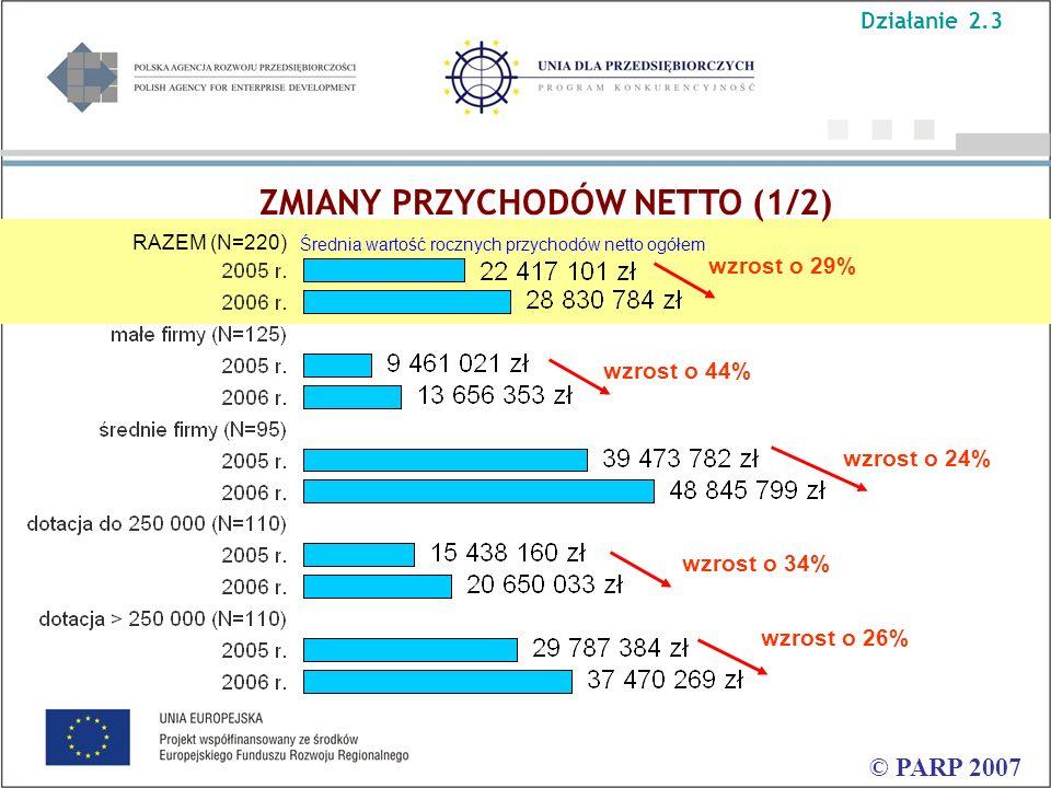 ZMIANY PRZYCHODÓW NETTO (1/2) © PARP 2007 wzrost o 24% wzrost o 44% wzrost o 29% wzrost o 26% wzrost o 34% RAZEM (N=220) Średnia wartość rocznych przychodów netto ogółem Działanie 2.3