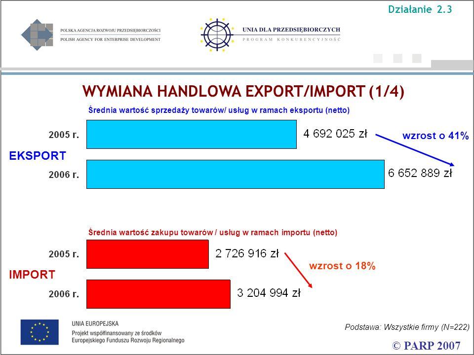 © PARP 2007 Średnia wartość sprzedaży towarów/ usług w ramach eksportu (netto) wzrost o 41% wzrost o 18% Podstawa: Wszystkie firmy (N=222) Średnia wartość zakupu towarów / usług w ramach importu (netto) EKSPORT IMPORT WYMIANA HANDLOWA EXPORT/IMPORT (1/4) Działanie 2.3