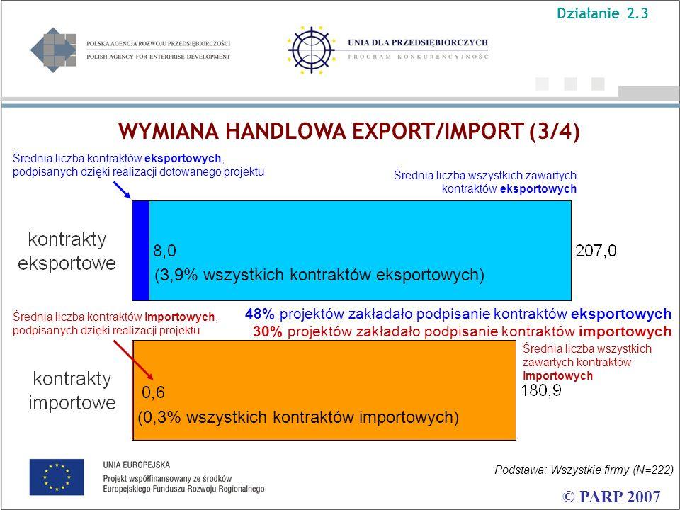 © PARP 2007 Średnia liczba kontraktów eksportowych, podpisanych dzięki realizacji dotowanego projektu Średnia liczba wszystkich zawartych kontraktów e