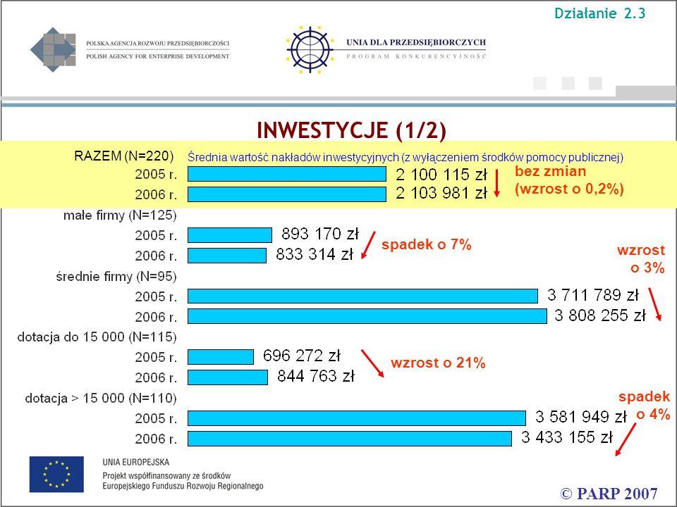 Średnia wartość nakładów inwestycyjnych (z wyłączeniem środków pomocy publicznej) INWESTYCJE (1/2) © PARP 2007 RAZEM (N=220) wzrost o 3% spadek o 7% bez zmian (wzrost o 0,2%) spadek o 4% wzrost o 21% Działanie 2.3