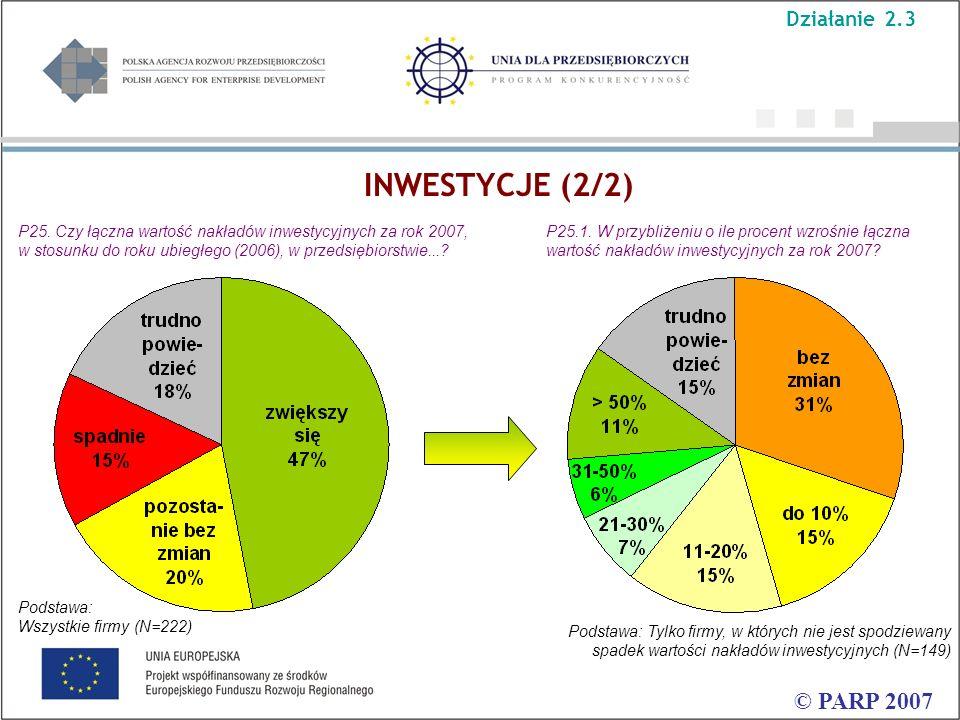© PARP 2007 Podstawa: Tylko firmy, w których nie jest spodziewany spadek wartości nakładów inwestycyjnych (N=149) P25. Czy łączna wartość nakładów inw
