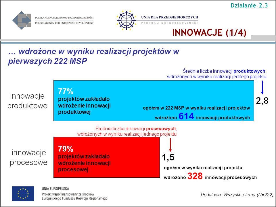 Średnia liczba innowacji produktowych, wdrożonych w wyniku realizacji jednego projektu Średnia liczba innowacji procesowych, wdrożonych w wyniku reali