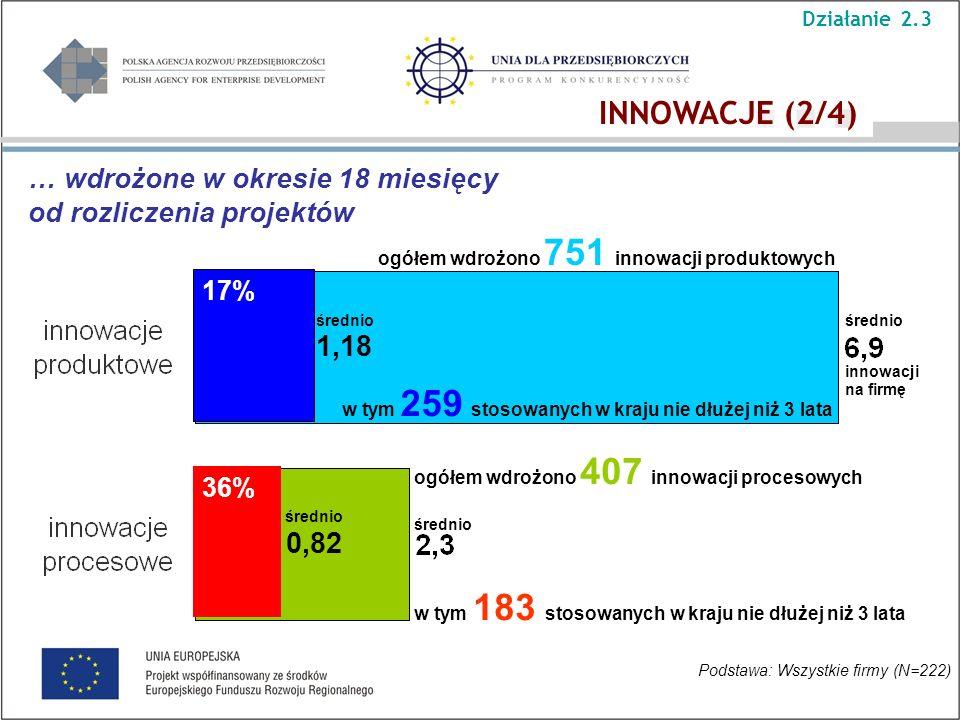 Podstawa: Wszystkie firmy (N=222) ogółem wdrożono 751 innowacji produktowych ogółem wdrożono 407 innowacji procesowych w tym 183 stosowanych w kraju nie dłużej niż 3 lata średnio innowacji na firmę 17% 36% … wdrożone w okresie 18 miesięcy od rozliczenia projektów Działanie 2.3 w tym 259 stosowanych w kraju nie dłużej niż 3 lata średnio 0,82 1,18 średnio INNOWACJE (2/4)
