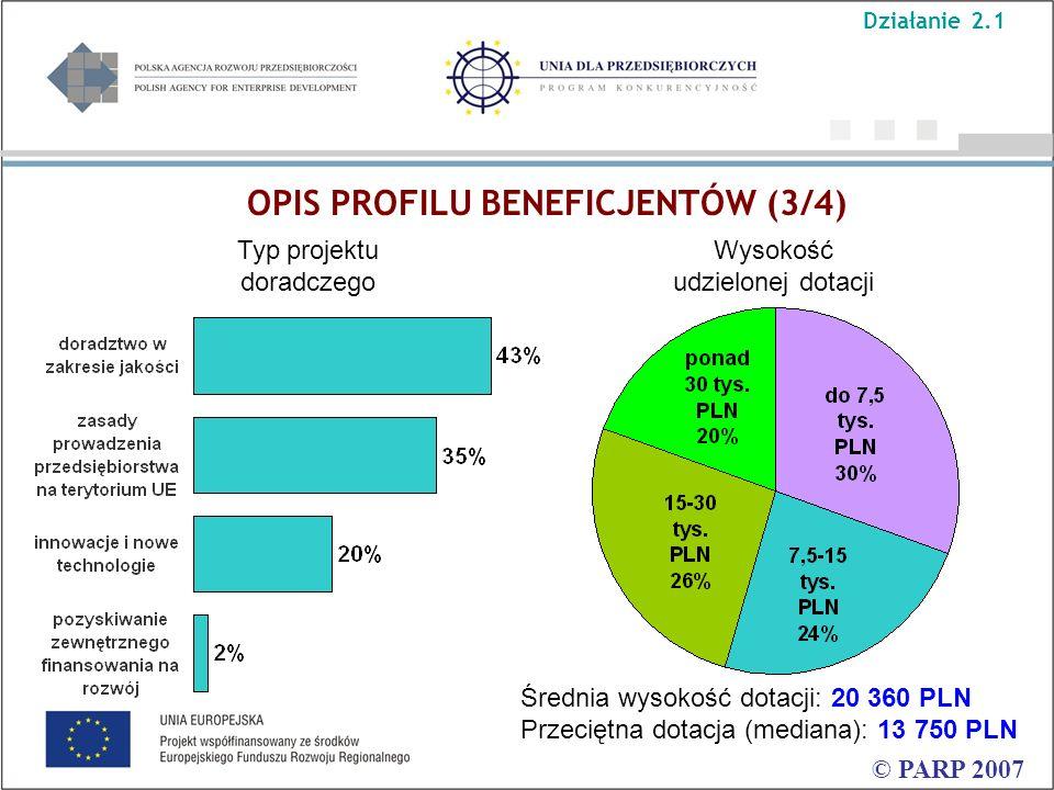 OPIS PROFILU BENEFICJENTÓW (3/4) © PARP 2007 Wysokość udzielonej dotacji Średnia wysokość dotacji: 20 360 PLN Przeciętna dotacja (mediana): 13 750 PLN Typ projektu doradczego Działanie 2.1