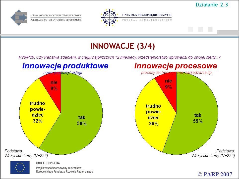 © PARP 2007 P28/P29. Czy Państwa zdaniem, w ciągu najbliższych 12 miesięcy, przedsiębiorstwo wprowadzi do swojej oferty...? innowacje produktowe innow