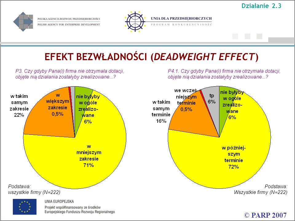 EFEKT BEZWŁADNOŚCI (DEADWEIGHT EFFECT) © PARP 2007 P3. Czy gdyby Pana(i) firma nie otrzymała dotacji, objęte nią działania zostałyby zrealizowane...?