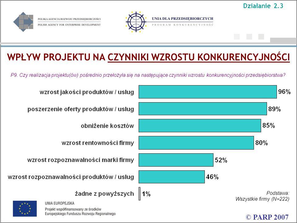 WPŁYW PROJEKTU NA CZYNNIKI WZROSTU KONKURENCYJNOŚCI © PARP 2007 P9. Czy realizacja projektu(ów) pośrednio przełożyła się na następujące czynniki wzros