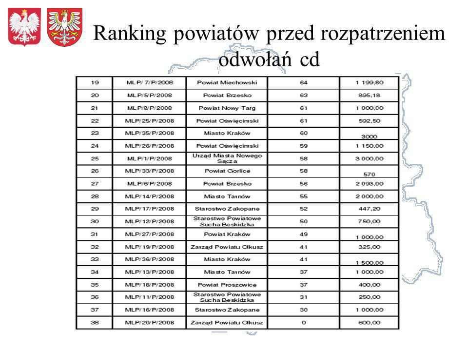 Ranking powiatów przed rozpatrzeniem odwołań cd