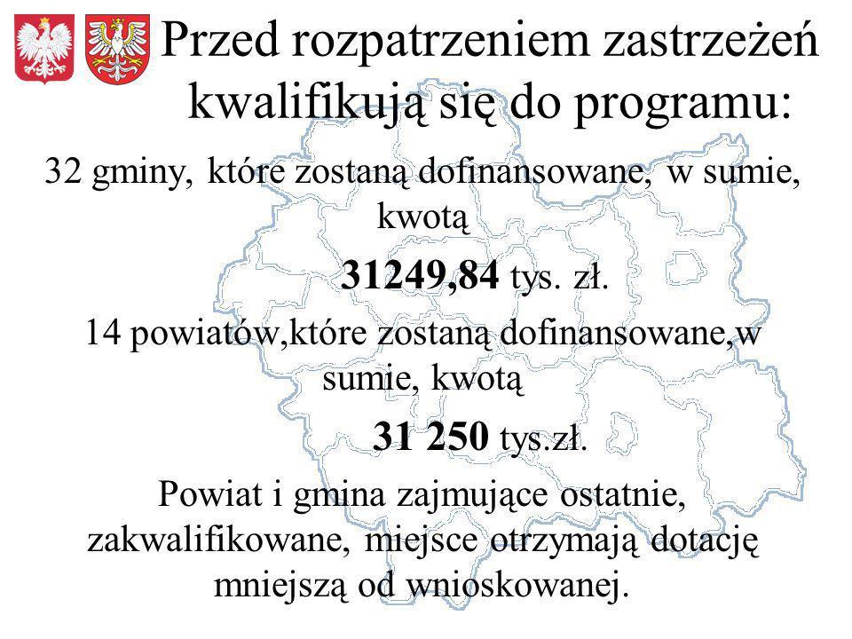 Przed rozpatrzeniem zastrzeżeń kwalifikują się do programu: 32 gminy, które zostaną dofinansowane, w sumie, kwotą 31249,84 tys.