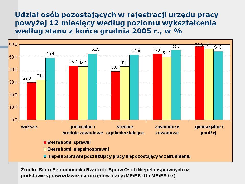 Udział osób pozostających w rejestracji urzędu pracy powyżej 12 miesięcy według poziomu wykształcenia według stanu z końca grudnia 2005 r., w % Źródło