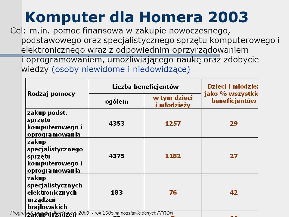 Komputer dla Homera 2003 Cel: m.in. pomoc finansowa w zakupie nowoczesnego, podstawowego oraz specjalistycznego sprzętu komputerowego i elektroniczneg