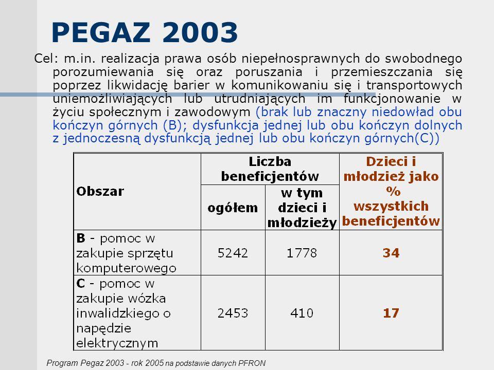 PEGAZ 2003 Cel: m.in. realizacja prawa osób niepełnosprawnych do swobodnego porozumiewania się oraz poruszania i przemieszczania się poprzez likwidacj