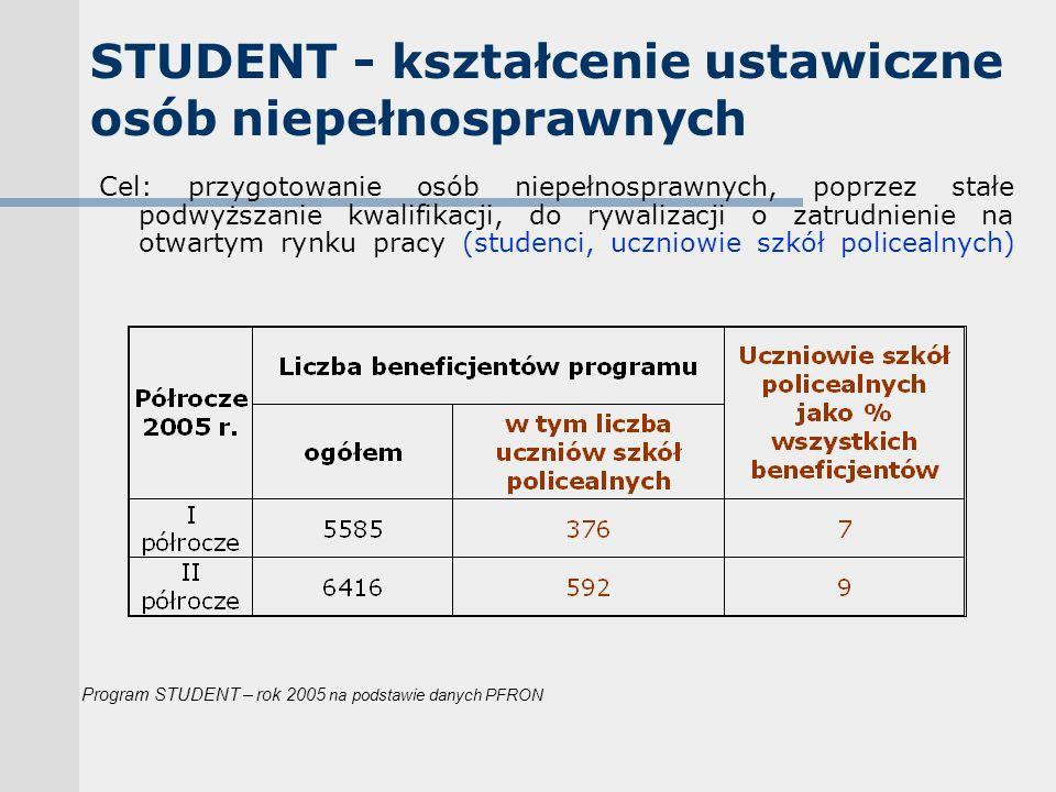 STUDENT - kształcenie ustawiczne osób niepełnosprawnych Cel: przygotowanie osób niepełnosprawnych, poprzez stałe podwyższanie kwalifikacji, do rywalizacji o zatrudnienie na otwartym rynku pracy (studenci, uczniowie szkół policealnych) Program STUDENT – rok 2005 na podstawie danych PFRON