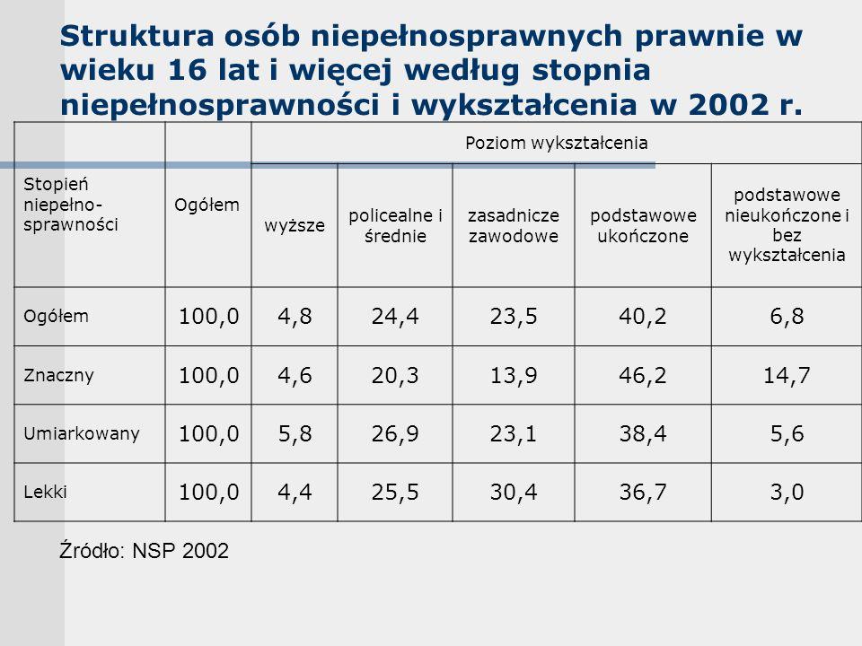 Struktura osób niepełnosprawnych prawnie w wieku 16 lat i więcej według stopnia niepełnosprawności i wykształcenia w 2002 r.
