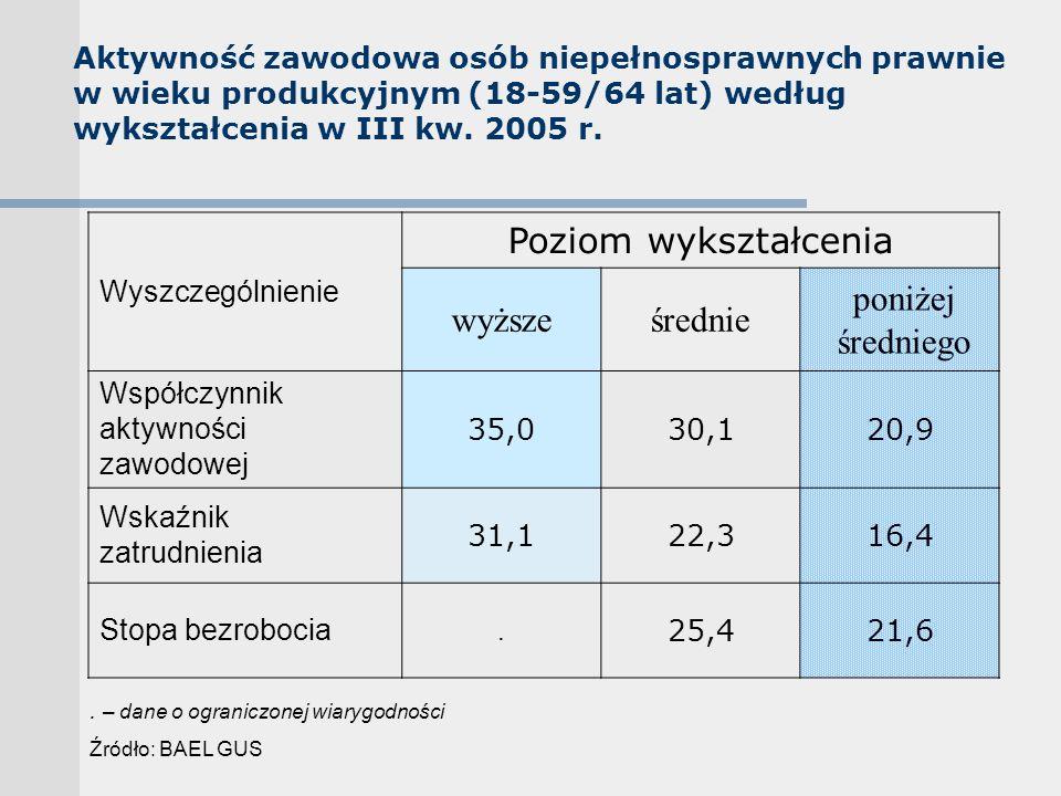 Aktywność zawodowa osób niepełnosprawnych prawnie w wieku produkcyjnym (18-59/64 lat) według wykształcenia w III kw.