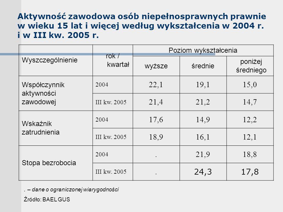 Aktywność zawodowa osób niepełnosprawnych prawnie w wieku 15 lat i więcej według wykształcenia w 2004 r. i w III kw. 2005 r. Wyszczególnienie rok / kw